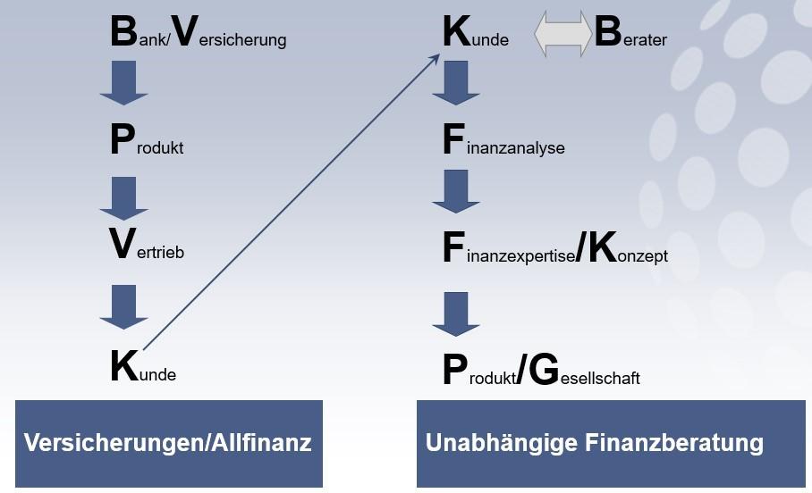 Abhängige vs unabhängige Finanzberatung