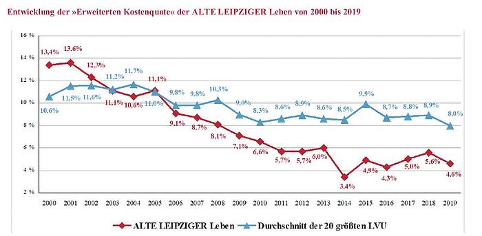 Alte Leipziger Kosten