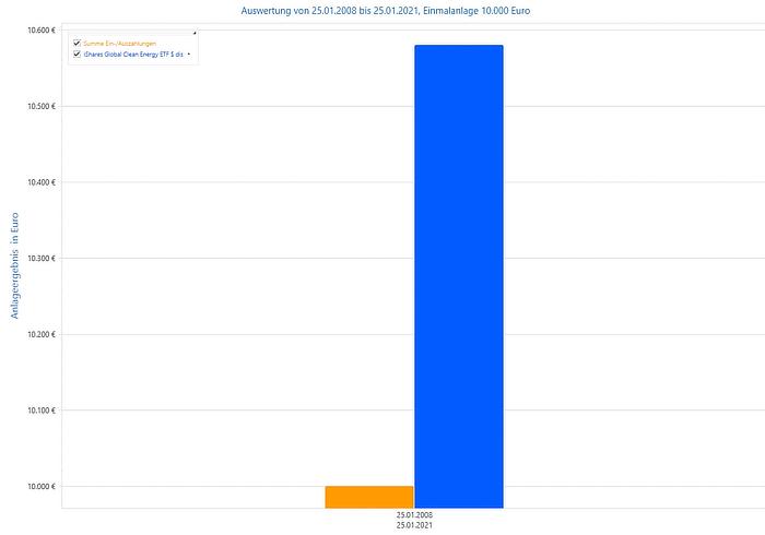 Alte Leipziger Rentenversicherung - Anlageergebnis Einmalanlage