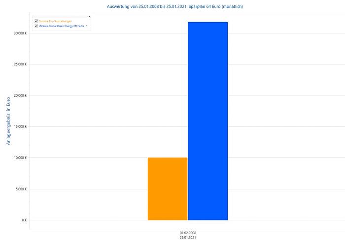 Alte Leipziger Rentenversicherung - Anlageergebnis monatlich