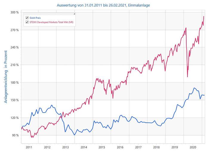 Anlage in Gold - Vergleich zum Aktienmarkt