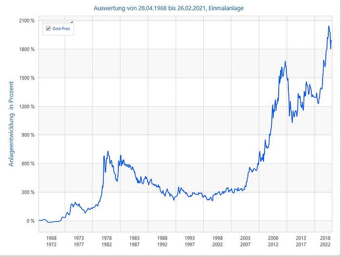 Anlage in Gold - Wertentwicklung