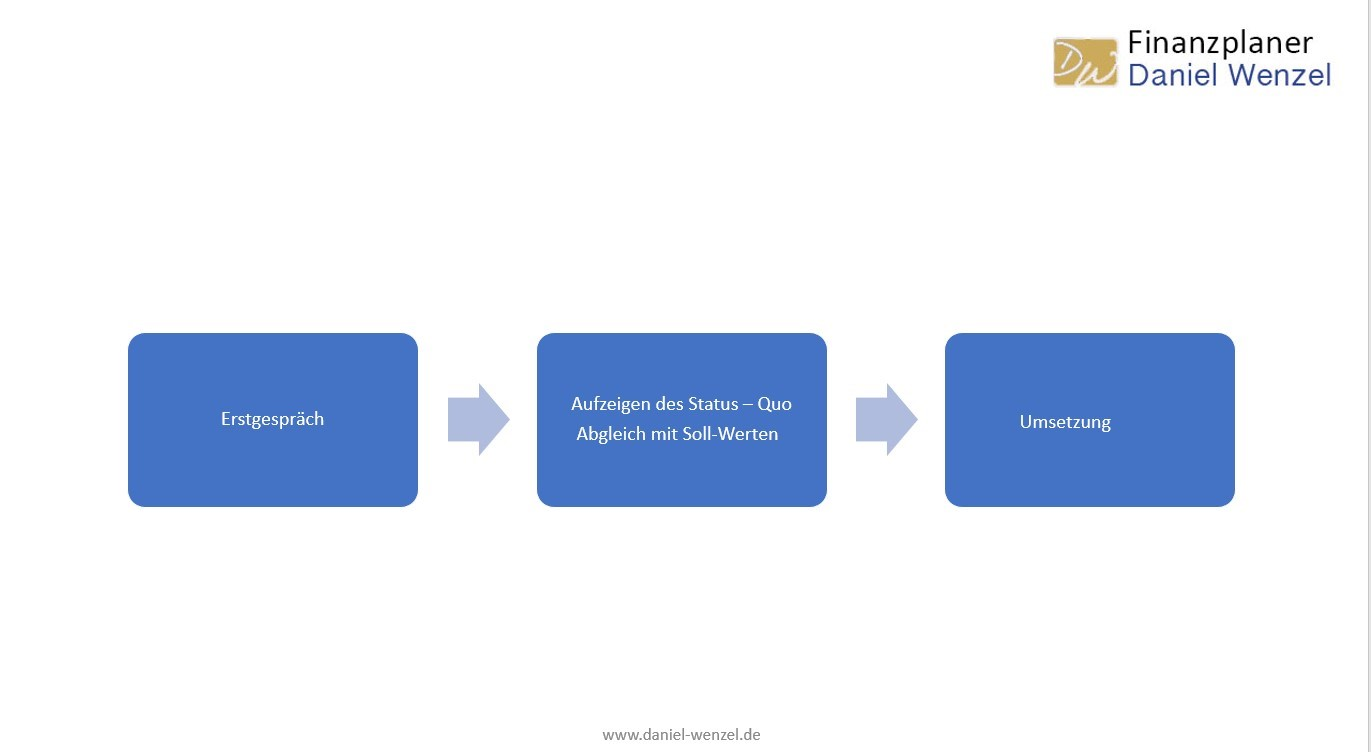 Beratungsablauf bei unabhängiger Finanzberatung