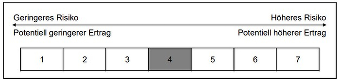 Flossbach von Storch Multiple Opportunities - Risikoklasse