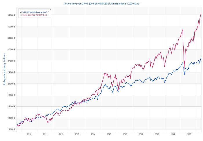 Flossbach von Storch im Vergleich zum MSCI World ETF