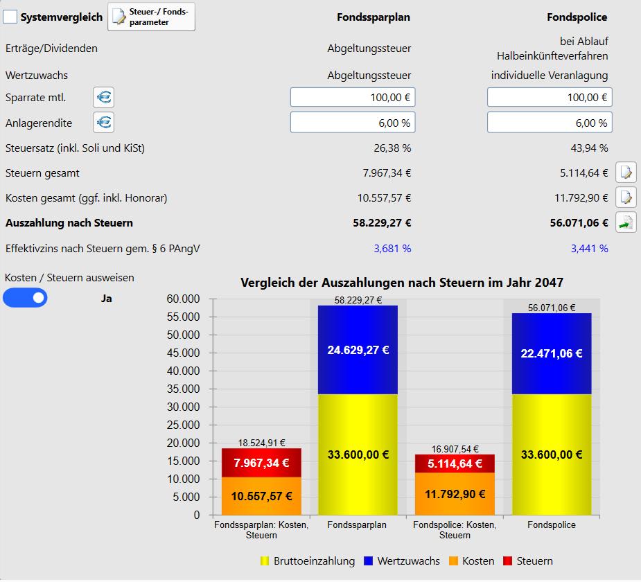 Fondspolice vs. Fondssparplan im direkten Vergleich