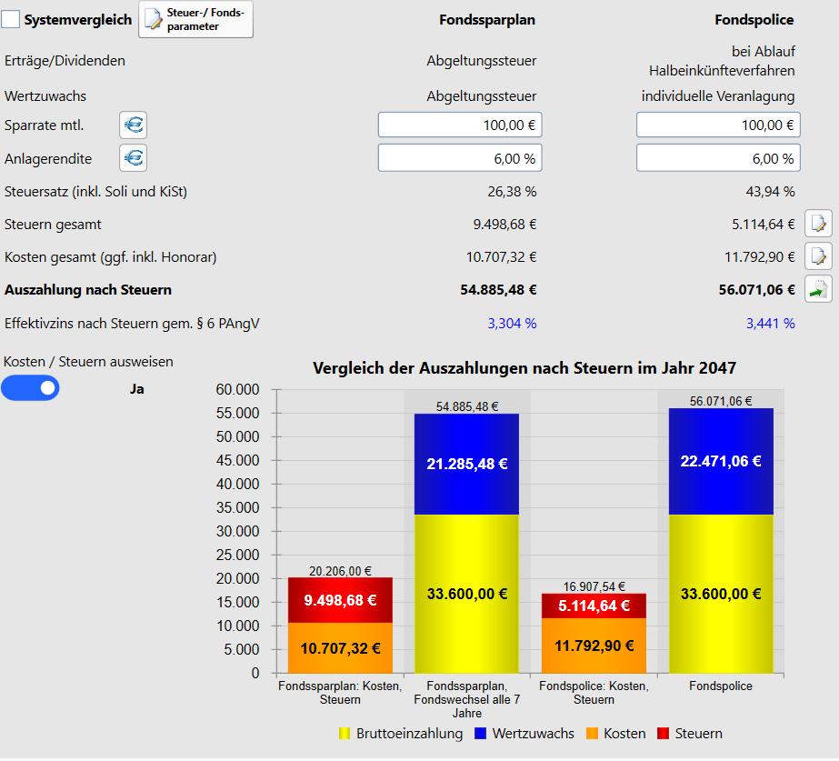 Fondspolice vs. Fondssparplan mit Umschichtung
